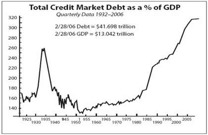 credit-market-debt-cycle
